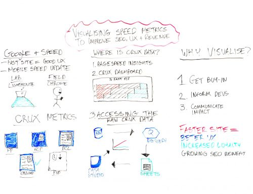 Visualizing Speed Metrics to Improve SEO, UX, & Revenue – Whiteboard Friday