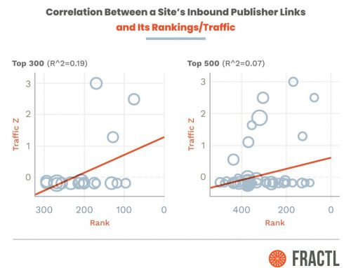 The True Value of Top Publisher Links