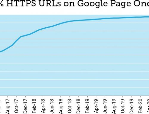 HTTPS Is Table Stakes for SEO in 2020
